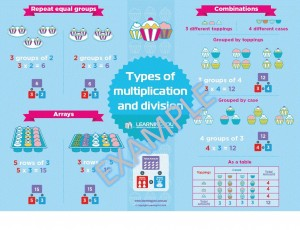 multiplication and division poster example