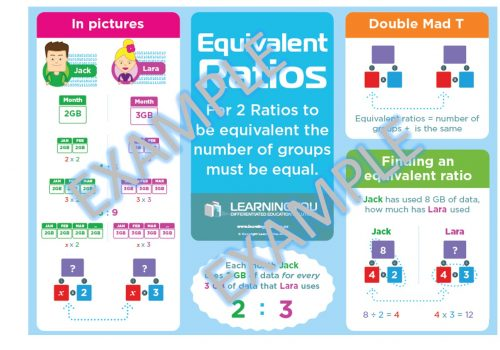 equivalent ratio